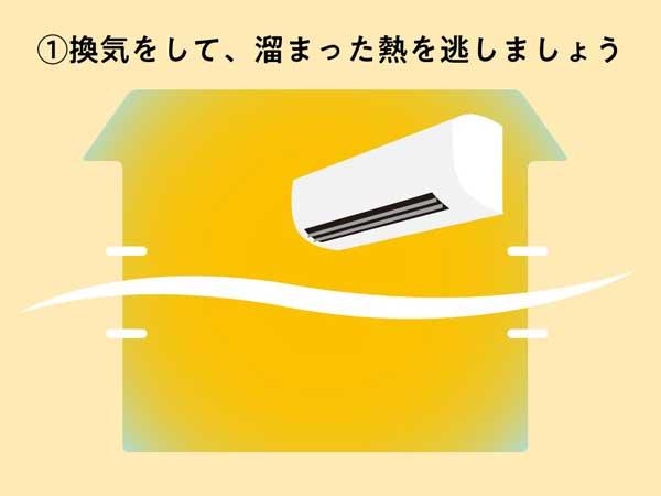 カビさせないエアコンの使用例