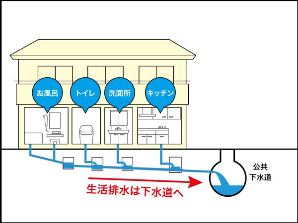 生活排水は排水管を通って、下水道へ流れていきます