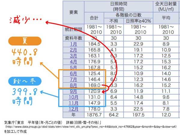 気象庁ホームページより、年間の日照時間のグラフ