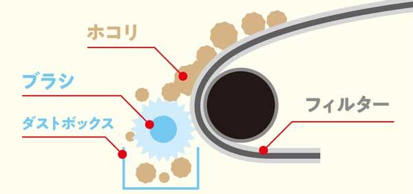 お掃除機能付きエアコンは、フィルターのホコリをブラシで取り除きます。内部の洗浄はできません。