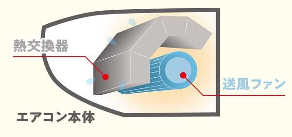 内部クリーンは、エアコン内部を乾燥させて、カビの繁殖を防ぎます。