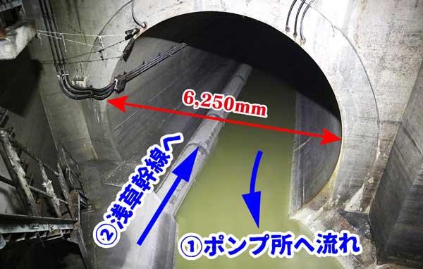 浅草橋幹線の仕組み