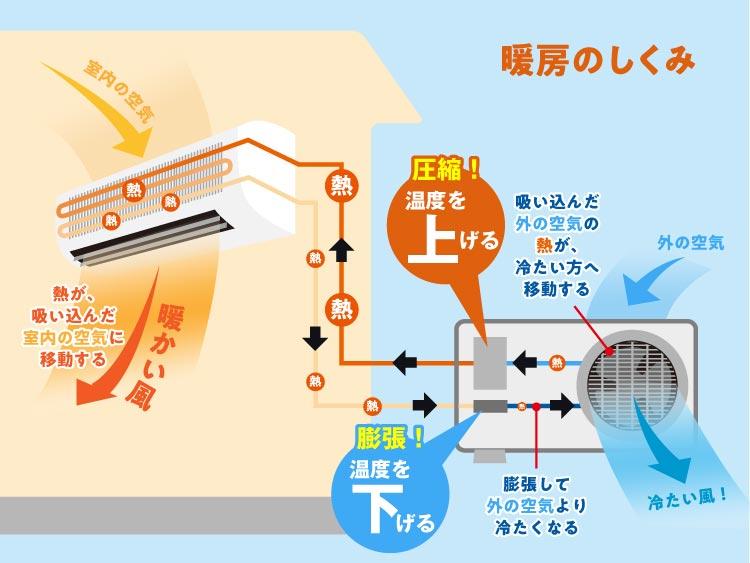 室外機の働きで見る暖房の仕組み