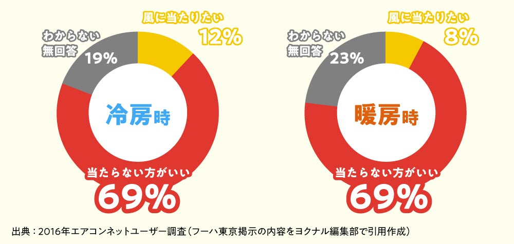フーハ東京|エアコンの風はに関する意識調査