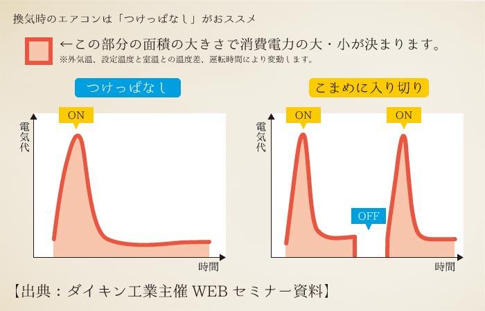 出典:ダイキン資料|換気時のエアコンは付けっ放しがオススメ