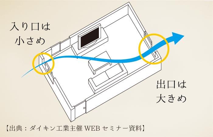 出典:ダイキン資料|エアコン運転時の換気方法