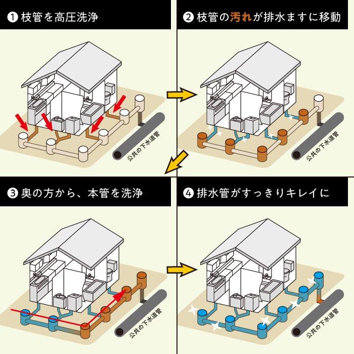 排水管はまとめて高圧洗浄することで汚れをキレイに